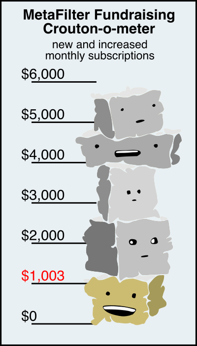 a stack of five cartoony croutons and a graduated series of lines from $0 to $6,000